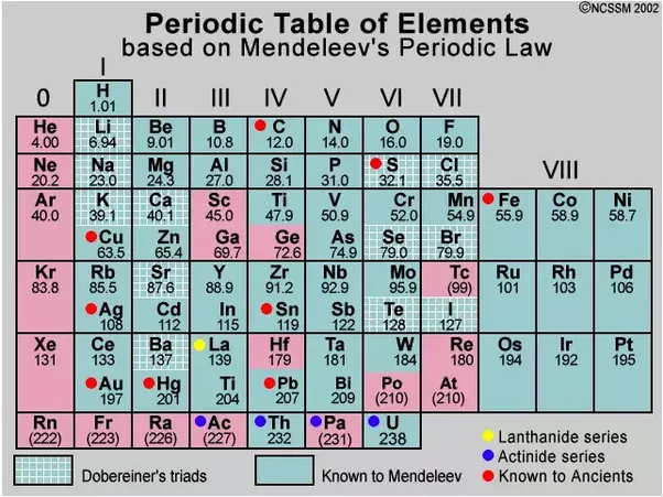 Mendeleevs periodic table consist of two series in which periods it consists 2 series in 4th 5th and 6th periods urtaz Gallery