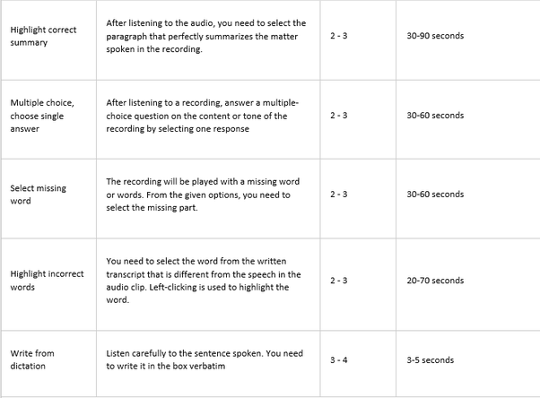 What is the best way to prepare for pte pearson test in english the volume can be increased by moving the bar to the right side adjust the volume to your level of comfort the audio clips are played only once fandeluxe Gallery