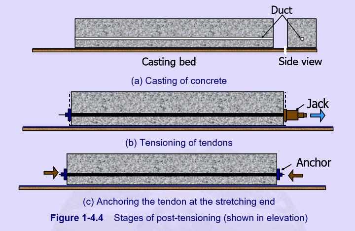 What is prestressed concrete? - Quora