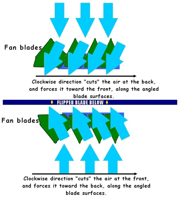 Why do table fans rotate in the clockwise direction and ceiling added image to support further query in comments tato muller regarding flipping fan blades and how that affects air movement aloadofball