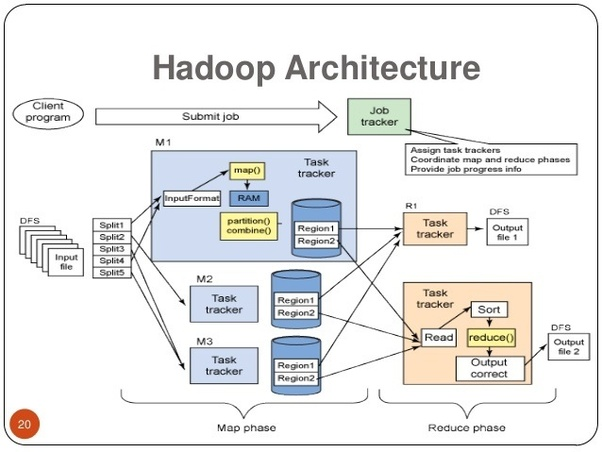 What Are Some Good Graphics Of Apache Hadoop Architecture