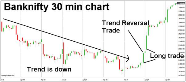 Binary options trading nifty each way betting horses