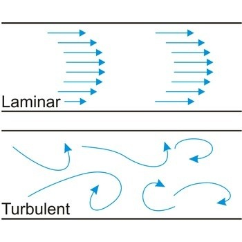 Streamlines, streaklines, and pathlines - Wikipedia