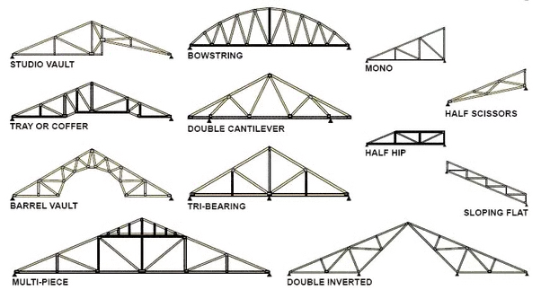 What Is The Difference Between Truss And Frame Quora