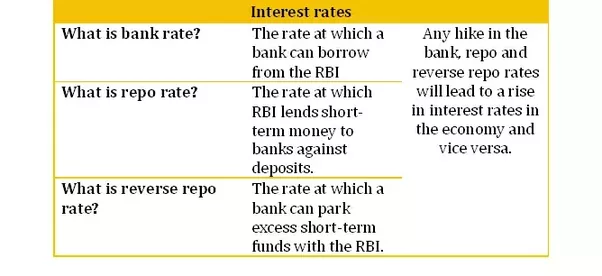 What Is The Significance Of Repo And Reverse Repo Rates Quora