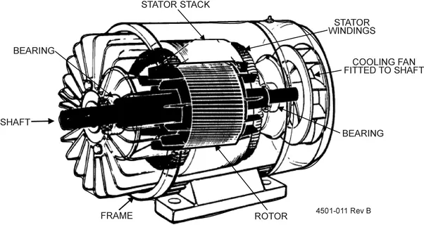 what are the similarities between an ac motor and a dc generator rh quora com 3 Phase Brushless AC Generator dc and ac motors and generators how do they work