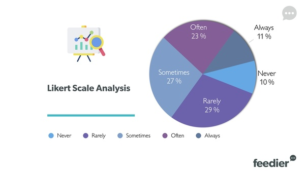 How to summarize Likert Scale Questionnaire results - Quora