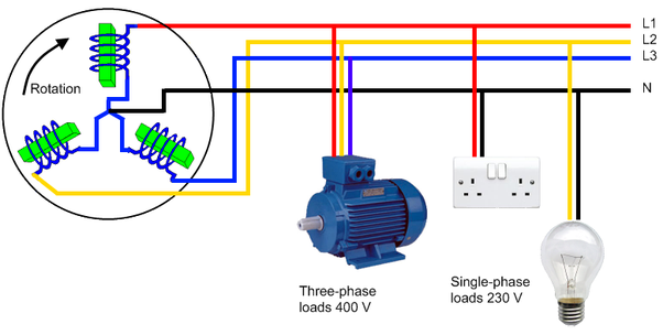 Three Phase Wiring Inspection Data Schema