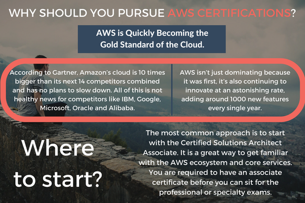 which is the best aws training center in bangalore