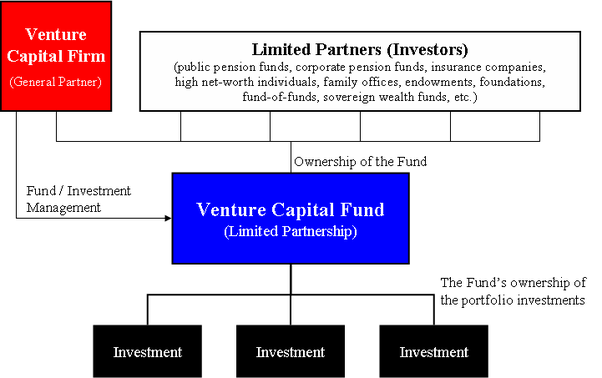 help on dissertation venture capital