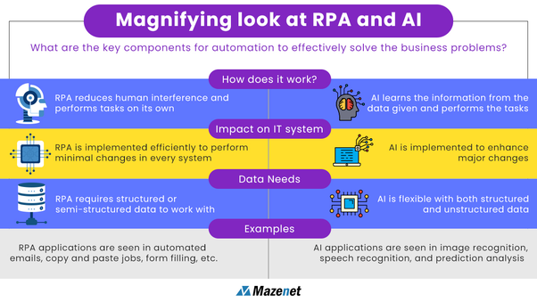 What is the difference between AI and RPA? - Quora