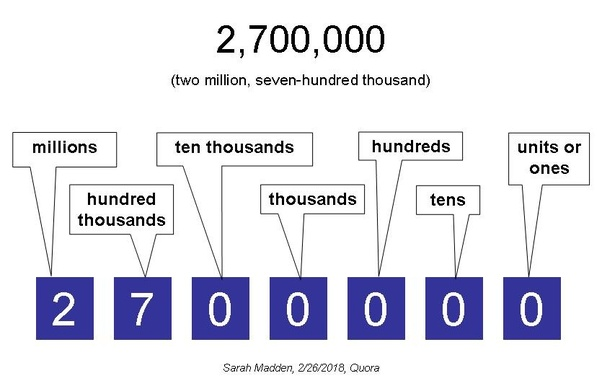 How To Write In Numerical Form Two Million And Seven Hundred