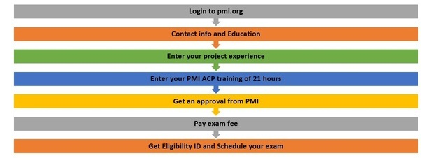 What is the best online source for pmi agile certified professional the step apply and take training are not necessarily sequential you can start your application process while you are taking the training too fandeluxe Image collections