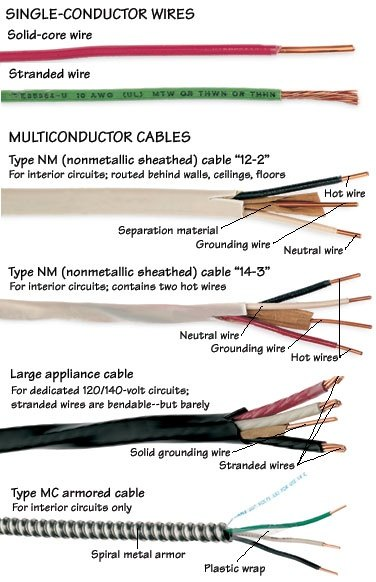 What Is Household Wiring And How Many Types Are They