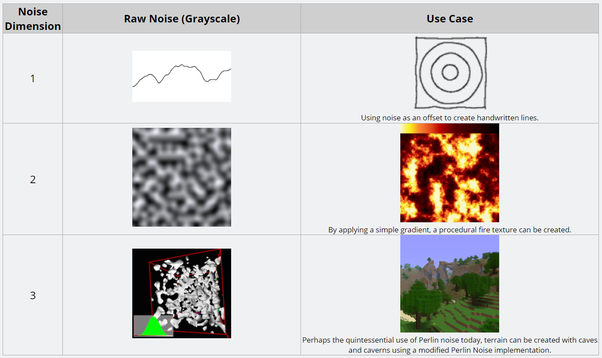 Computer Graphics: What is Perlin Noise? How and why is it used? - Quora