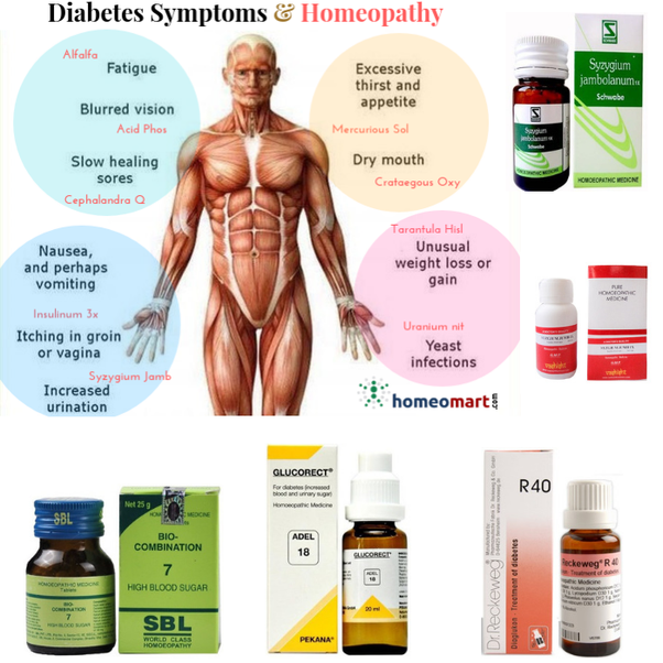 How effective is Homeopathy for treating diabetes? - Quora