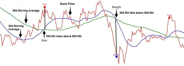 What has been the most successful algorithmic trading strategy? - Quora