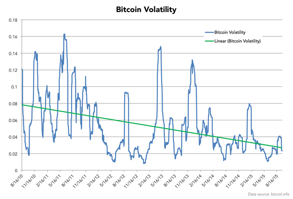 Compare volatility of cryptocurrency to the volatiltiy of euros