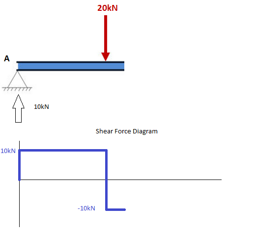 how to draw shear force and bending moment diagrams strength of rh quora com Circuit Diagram Drawer Cabinet Drawer Plans
