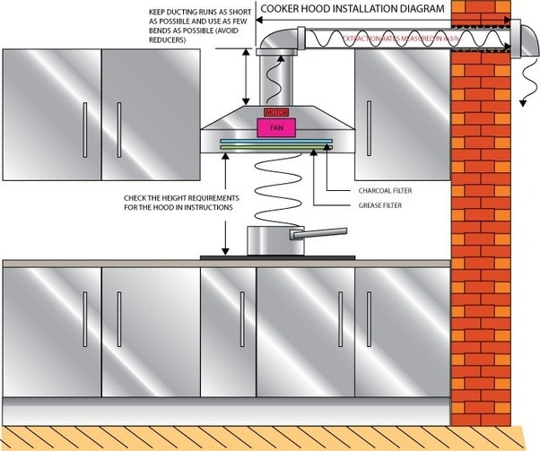 Superb If There Are No Walls Nearby Then Duct Out Through The Ceiling And Roof. Do  Not Duct Through Just The Ceiling Into The Attic Space.