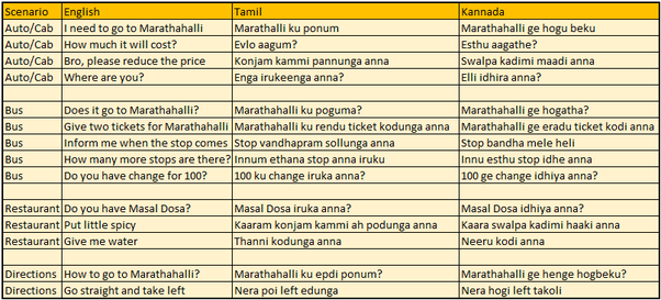 What are the simple shortcuts to learn a passable Kannada