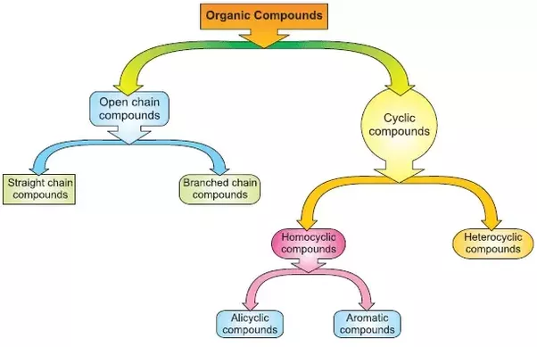 understanding the stereochemistry of organic compounds environmental sciences essay Learn about the types of organic compounds and get examples of important organic molecules in chemistry dr helmenstine holds a phd in biomedical sciences and is a science writer, educator, and carbohydrates are organic compounds made of the elements carbon, hydrogen, and oxygen.