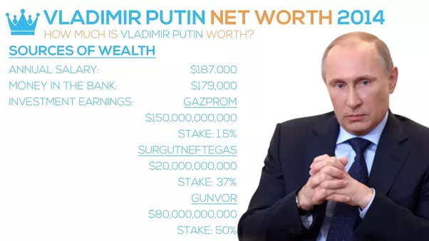 vladimir putins net worth is the highest among his peers making him the richest president in the world and also the richest politician of them all