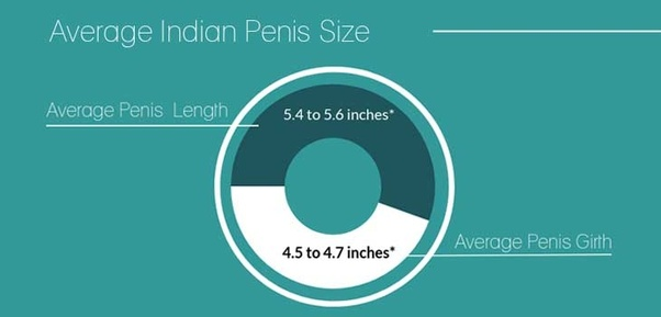 Size Is One Of The Most Discussed Term Over The Internet Men Are Most Curious About Their Size And Want To Increase Size At Any Cost