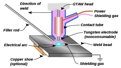 How Does Tig Welding Work Quora