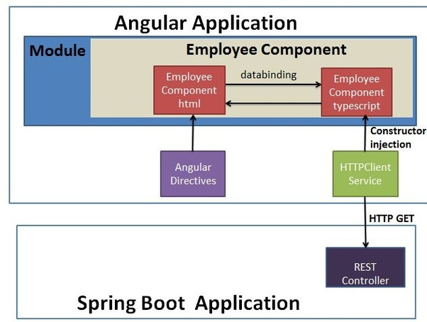How to deploy and spring boot REST API + Angular 6 apps - Quora