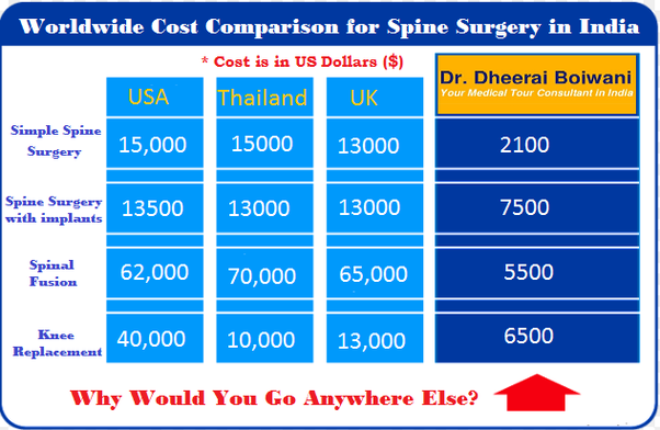 Neurosurgery cost in india