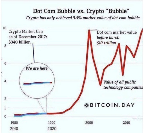 are cryptocurrencies in a bubble
