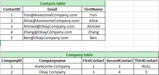 Can a table in SQL have multiple columns as foreign keys