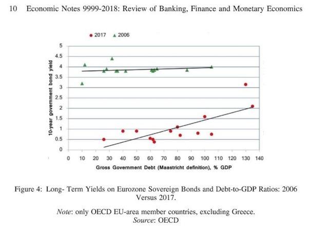 69602538dd Come si può notare, la curva dei rendimenti dei vari Paesi è molto più  piatta