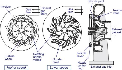 Do diesel turbos need wastegates   Quora
