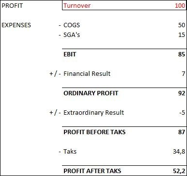 how to calculate total revenue on a financial statement quora