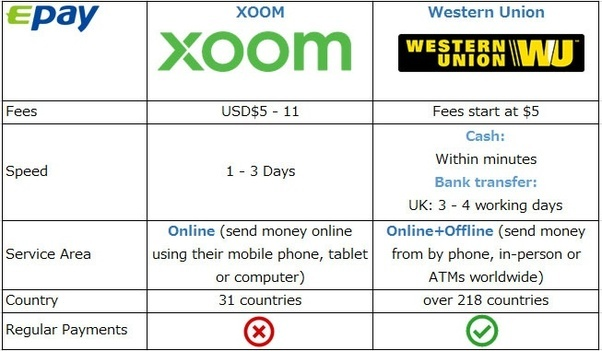 which should i choose xoom or western union quora rh quora com Wiring Money Western Union Companies That Wire Money