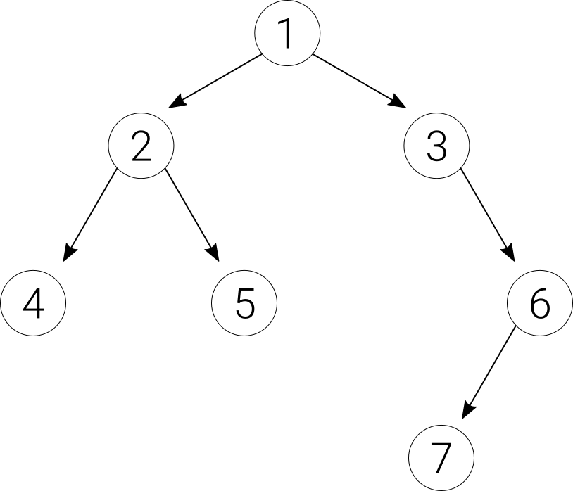 What is the height, size, and depth of a binary tree? - Quora