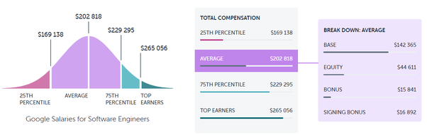 What is the average salary of a Google software engineer