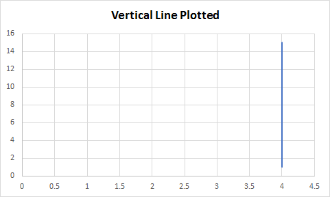 How to do straight line graphs in ms excel quora for diagonal lines you can plot them just like the vertical and horizontal lines but you use a linear equation to plot the line out ccuart Gallery