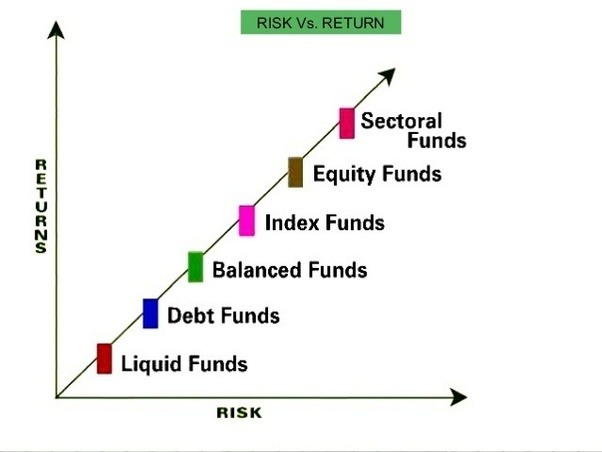 What Are The Best Mutual Funds To Invest In India Quora
