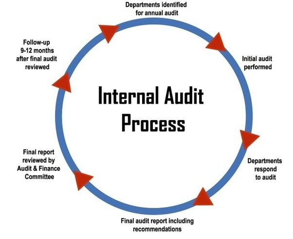 What are the roles and responsibilities of an internal for Audit follow up template
