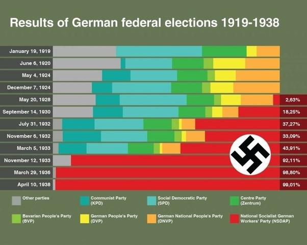 WHO VOTED FOR HITLER PDF