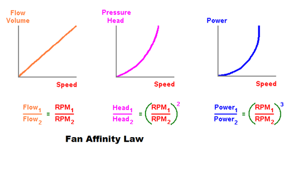 Does a fan running at high speed consume more electricity