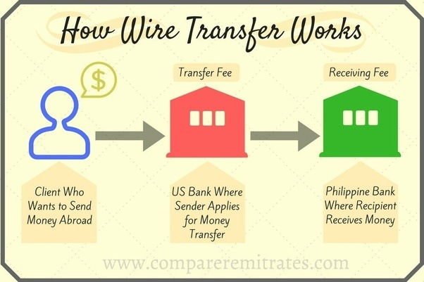 what does wire money mean quora rh quora com Wiring Money Internationally Floating Money