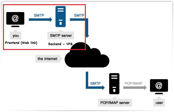 If I make a mail server can I send bulk email? - Quora