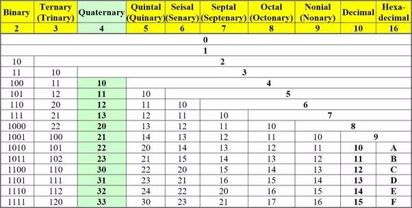 What is a hexadecimal code Quora