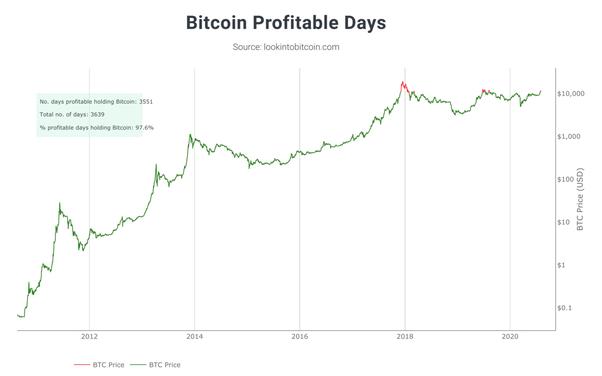 programe pentru veniturile auto bitcoin