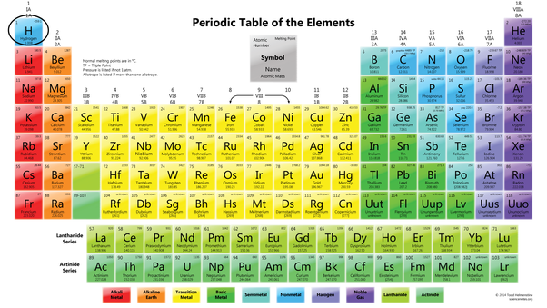 Is hydrogen a metal or non metal quora now hydrogen is basically a rogue element that does not fit in anywhere in this periodic table urtaz Gallery