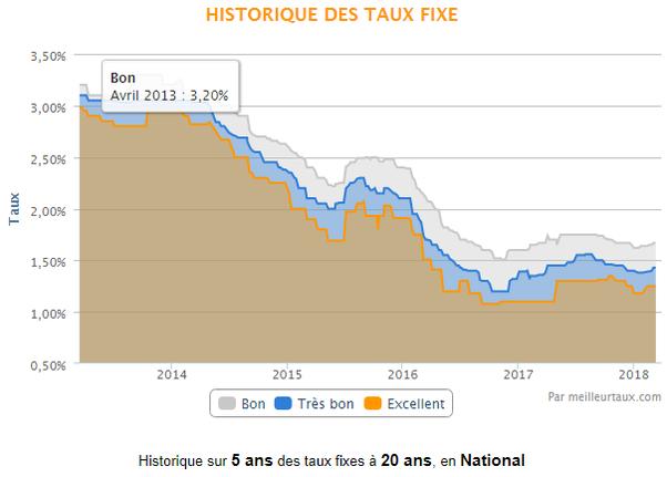 Quels Sont Les Taux D Interet En Immobilier En France Quora